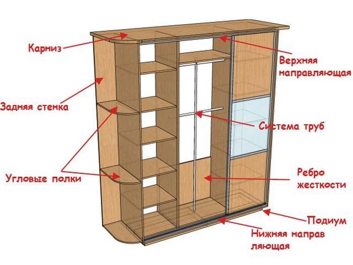 Шкаф-купе-устройство и планировка. Заказать шкаф-купе в Москве